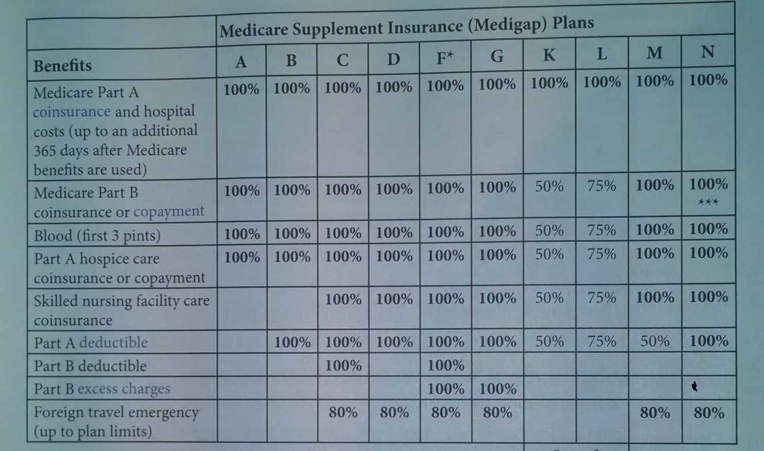 Medicare Supplement Comparison