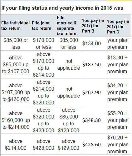 Chart that shows the 2017 IRMAA with Drug Plan info. These numbers will change under Medicare's MACRA rules.