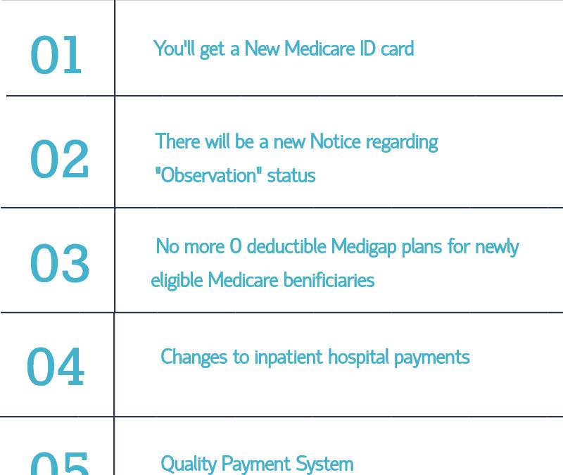 MACRA:  How Medicare will Change