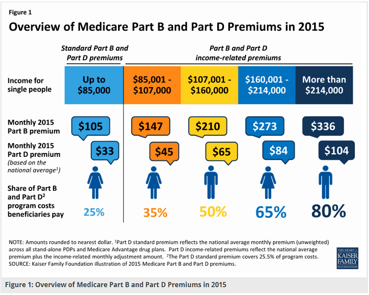 Overview of Medicare Part B and <a href='http://medicarequick.com/why-you-need-a-prescription-drug-plan/' target='_blank'>Part D</a> premiums including Share Cost by KFF.org