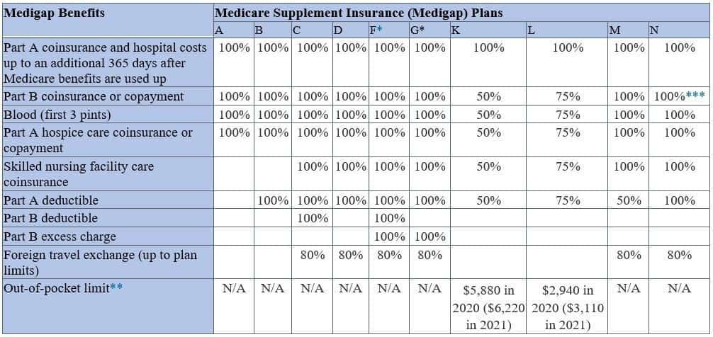 Medigap Benefits