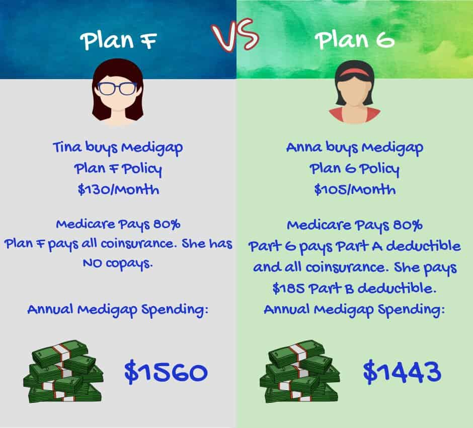 Plan F vs Plan G