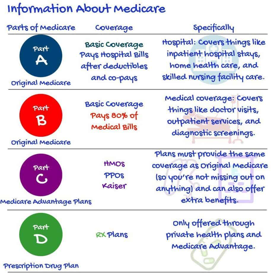 Information About Medicare