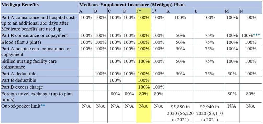 Medigap Benefits